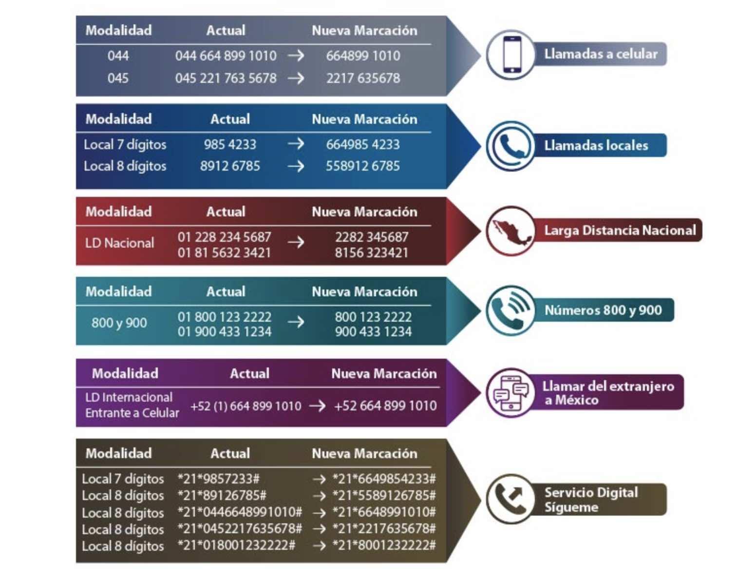 Telmex Chart